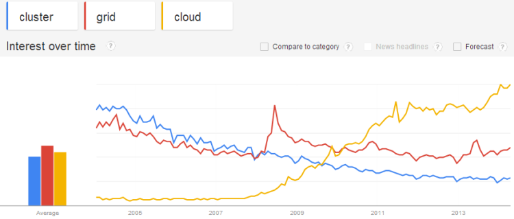 Google Trends for Computers and Electronics Category